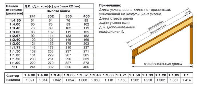 длина стропильных балок