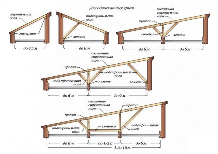 стропильный каркас односкатной крыши