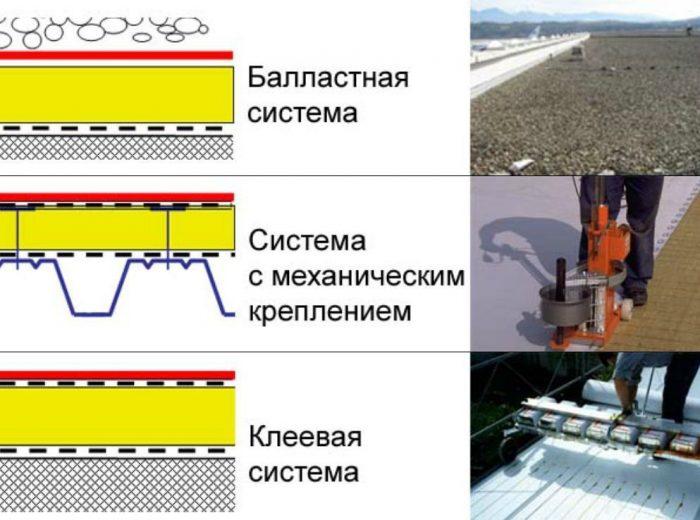 способы крепления плит теплоизоляционного материала
