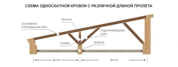 уровень сложности стропильной системы