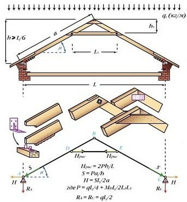 арка с ригелем