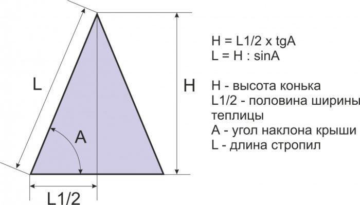правила расчета высоты крыши