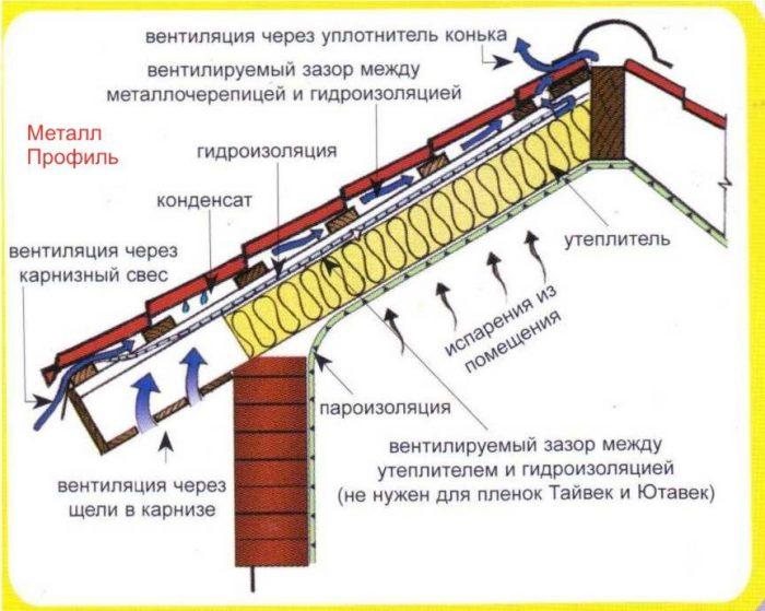 устройство кровли и вентиляции