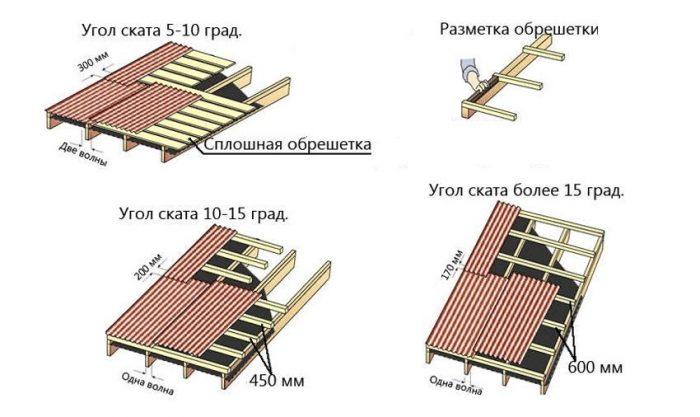 подбор конструкции обрешетки для ондулина