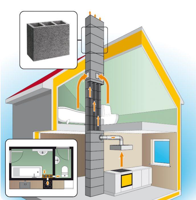 пример устройства внутреннего дымохода