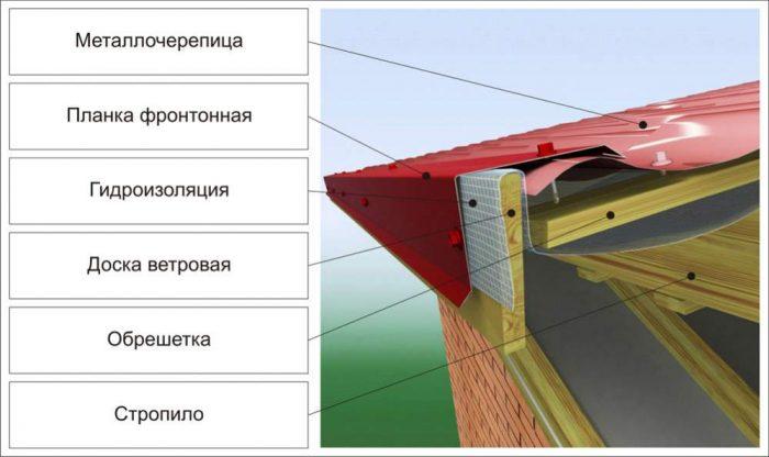 схема установленной ветровой планки