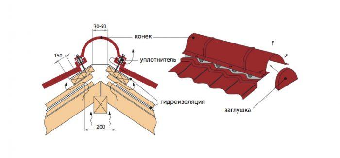 конструкция конька