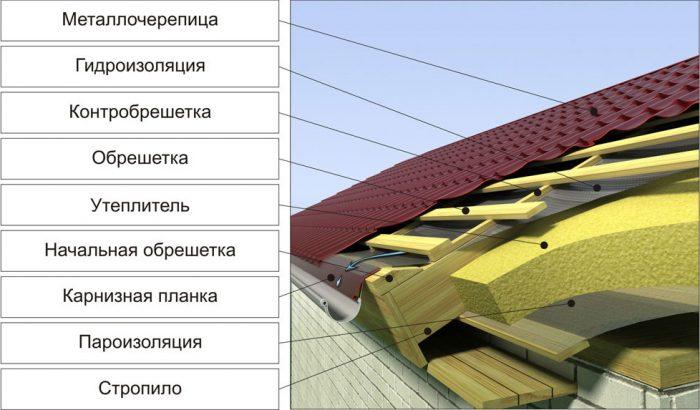 схема утепленной крыши с контробрешеткой