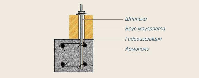 схема крепления к газобетону с армопоясом