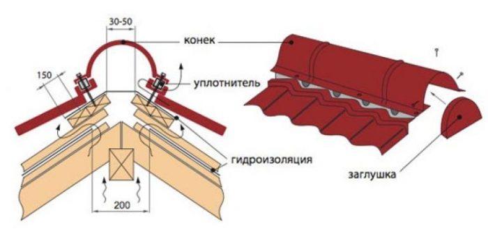 схема устройства конькового соединения