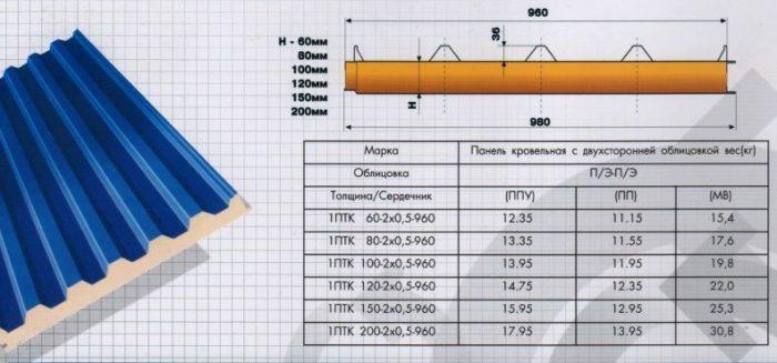 таблица типоразмеров для кровельной панели
