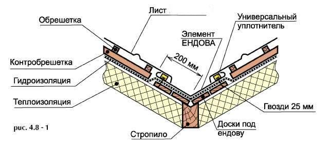 инструкция по установке ендовы