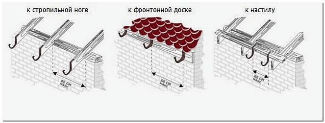 варианты крепления сливного желоба к крыше