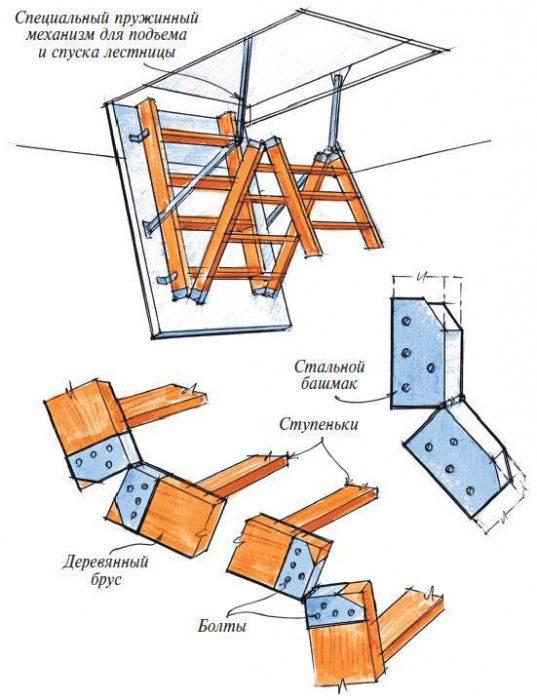 шарнирные части лестницы на чердак