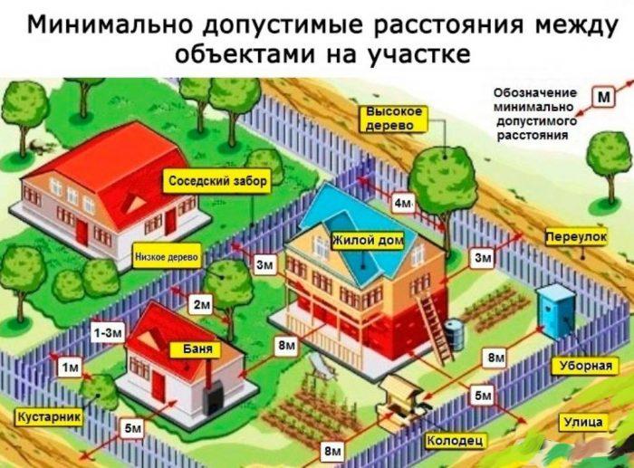 Расположение строений на участке