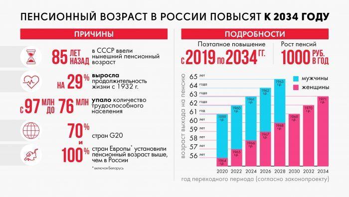 Пенсионный возраст к 2034 году