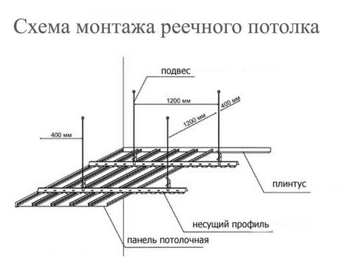 устройство реечной конструкции
