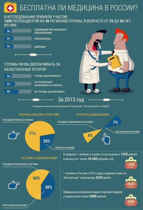 Бесплатные медицинские услуги в России