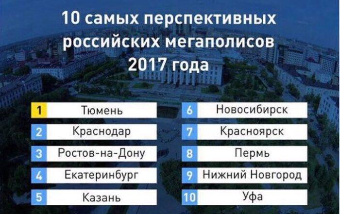 Самые перспективные города в России