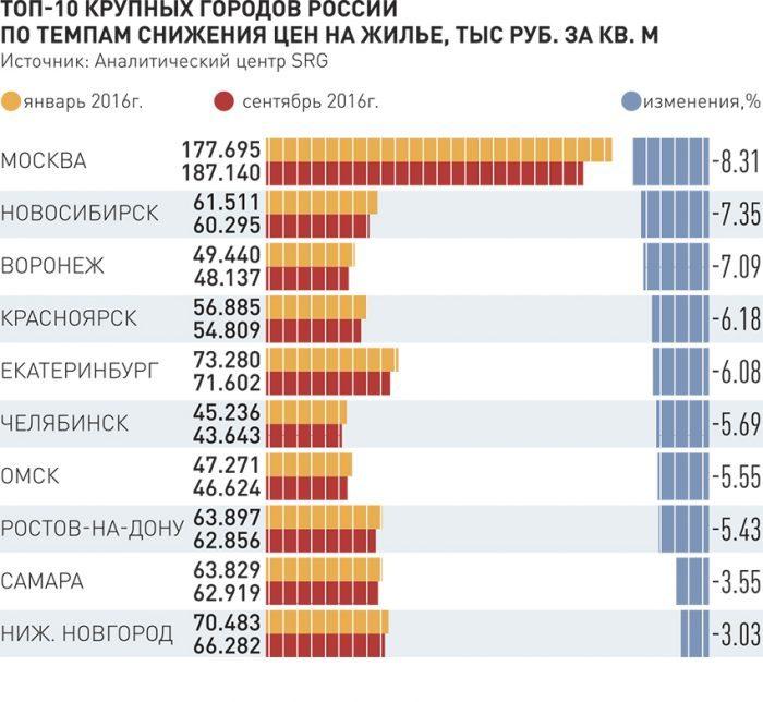 Цены на жилье в городах России