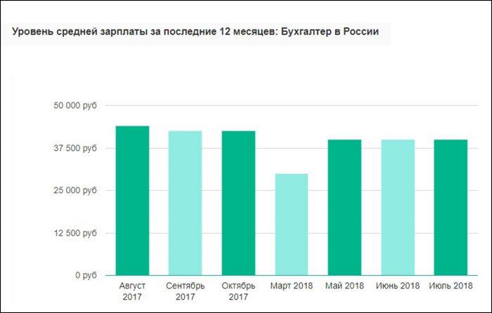 Зарплата бухгалтера в России