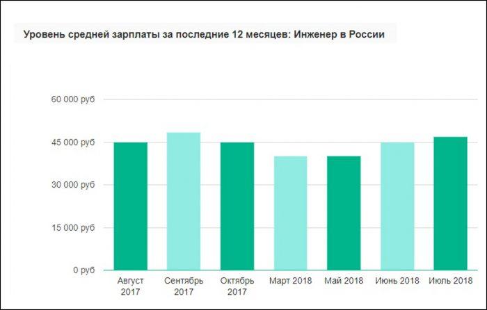 Зарплата инженера в России