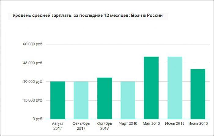 Зарплата врача в России