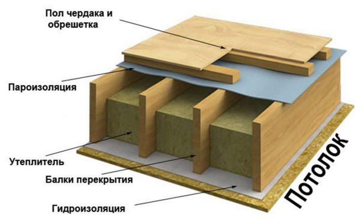 межэтажное перекрытие в деревянном доме
