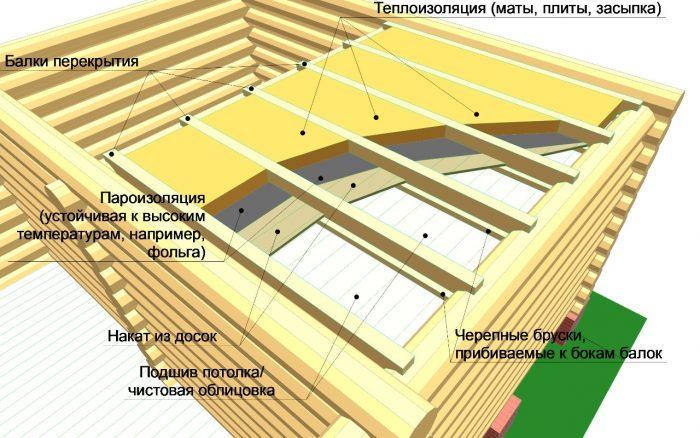 устройство потолочной конструкции