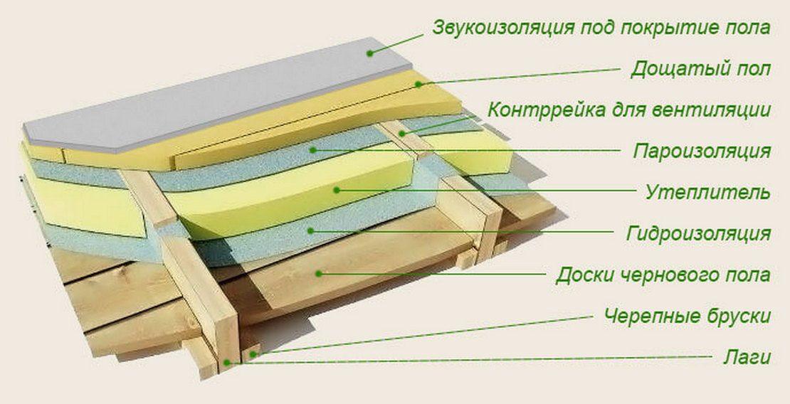 конструкция междуэтажного перекрытия