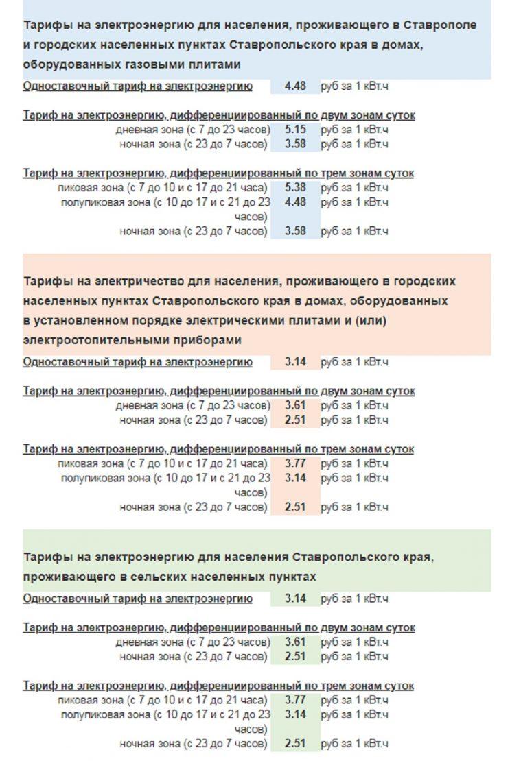 Тарифы на электроэнергию для Ставропольского края