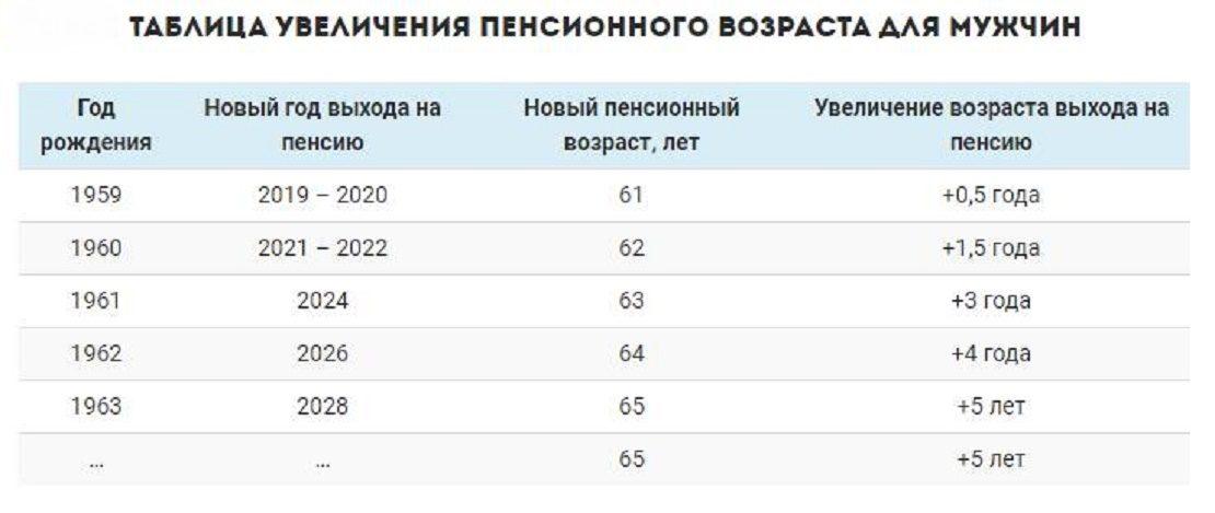 Таблица увеличения пенсионного возраста для мужчин