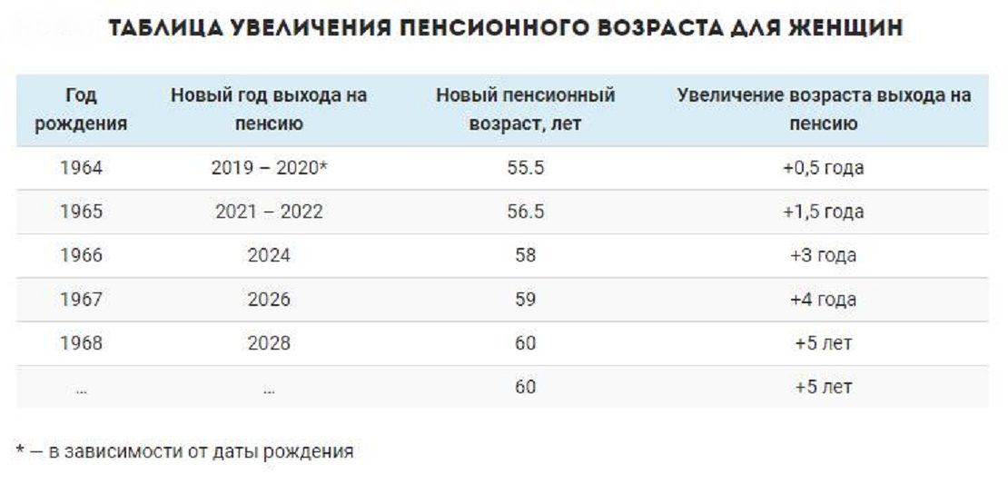 Таблица увеличения пенсионного возраста для женщин