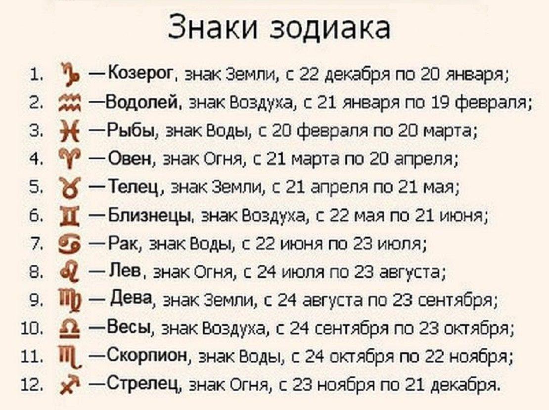 Знаки Зодиака - даты