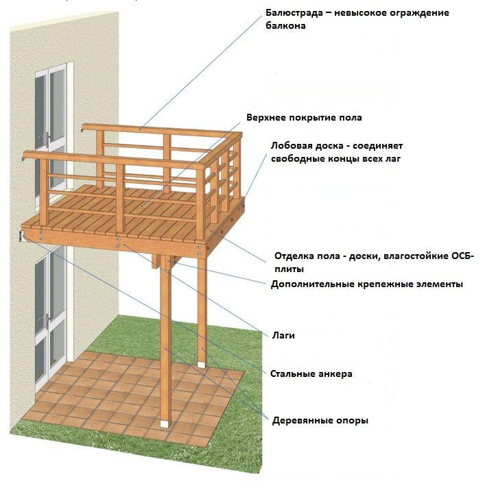 балкон на опорах в готовом доме