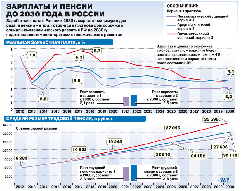 зарплаты и пенсии в россии