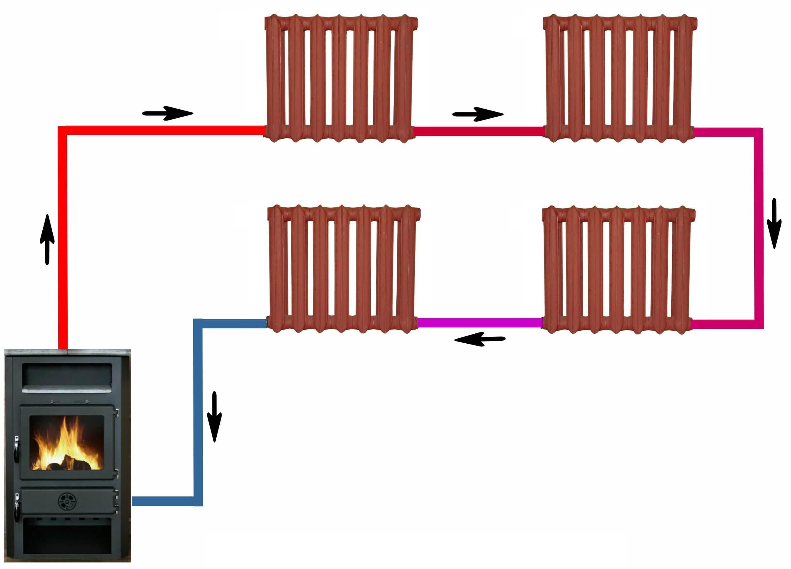 система отопления от котла