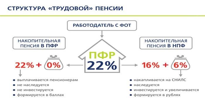 структура начислений пенсий