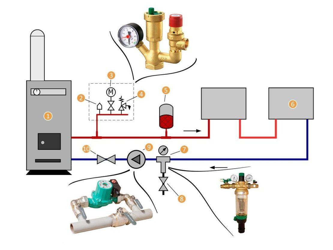элементы закрытой отопительной системы