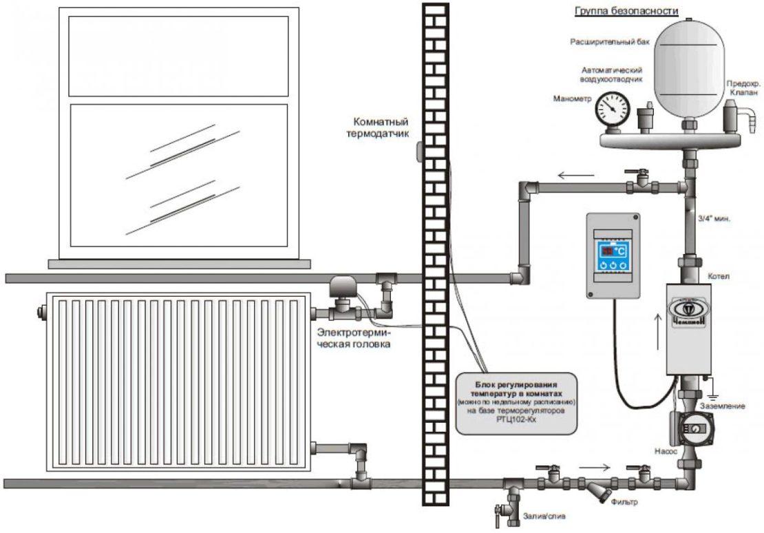 водяное отопление с электрокотлом