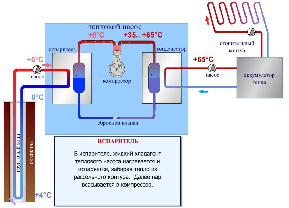 принцип работы геотермального насоса