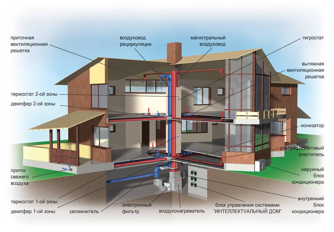 рециркуляционная схема отопления