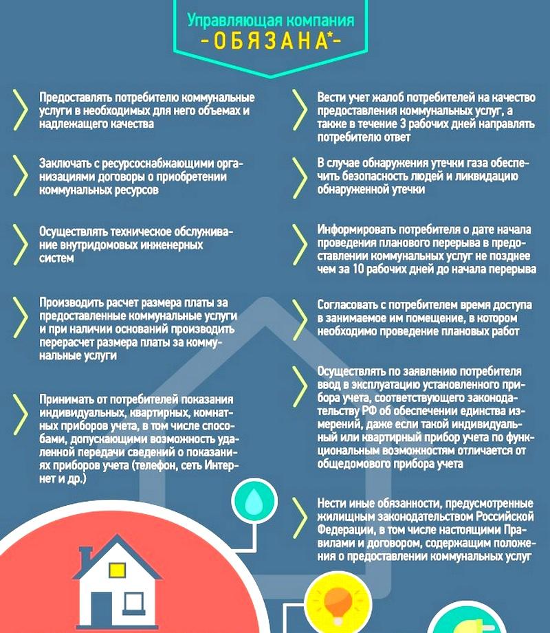 Обязанности управляющих компаний в 2019 году