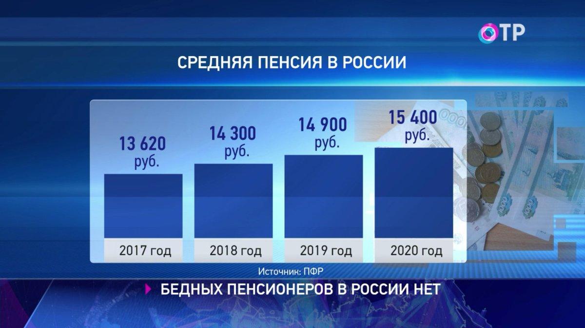Средний размер пенсии в РФ