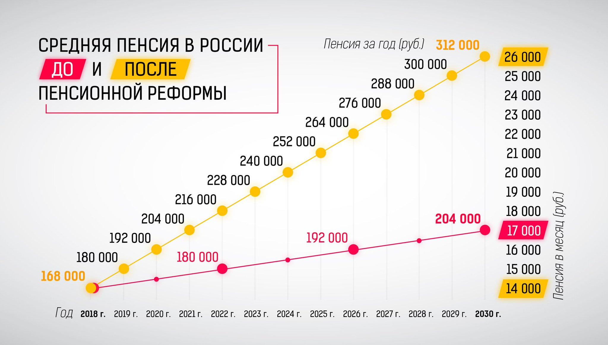 Пенсия РФ