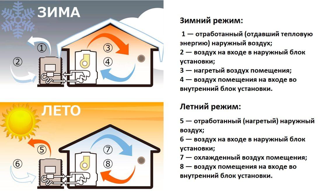 система отопления с тепловыми насосами