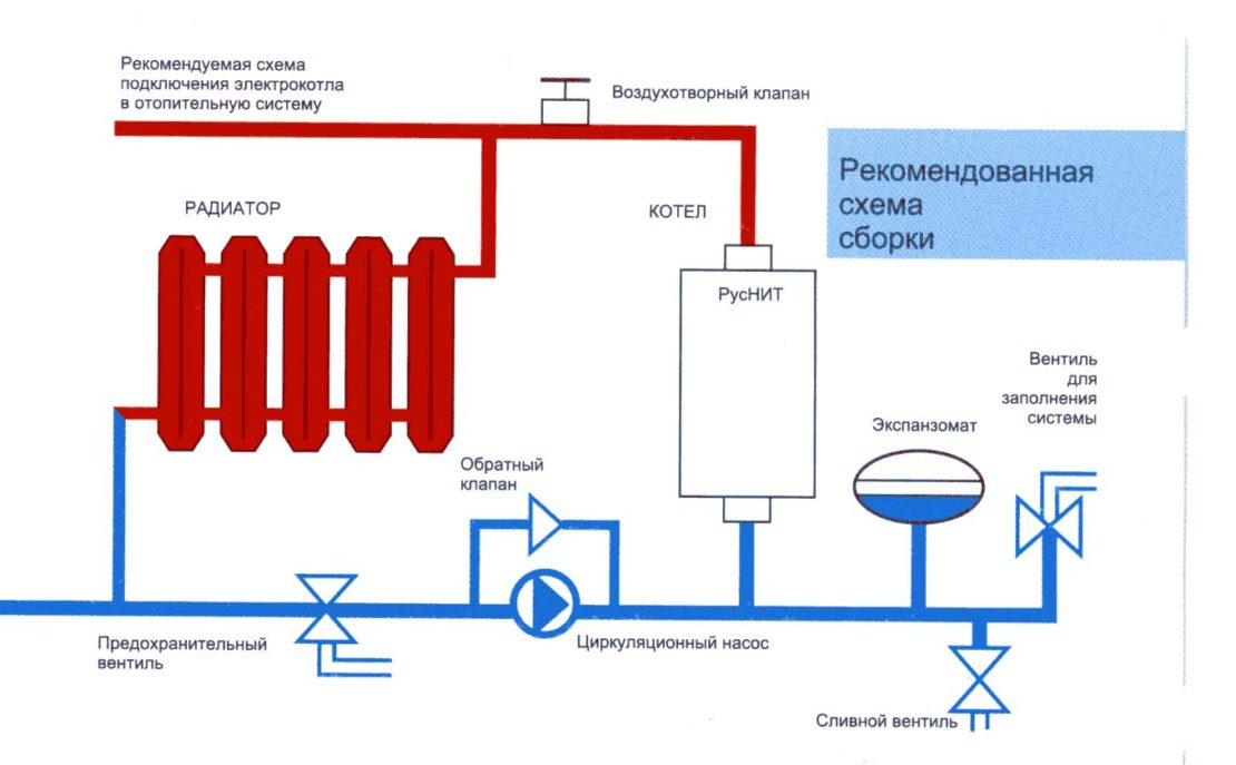 схема формирования системы отопления
