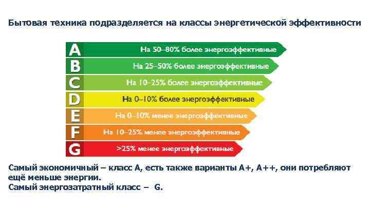Классы энергоэффективности бытовых приборов