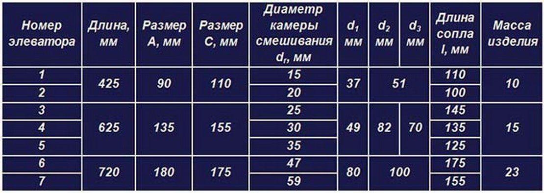 таблица номеров и стандартных размеров элеваторов
