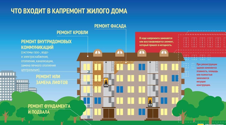 Капитальный ремонт дома и что в него входит